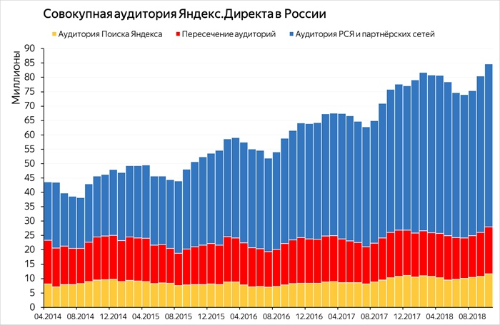 Источник трафика Яндекс Директ и РСЯ: как зарабатывать на контекстной рекламе, изображение №3
