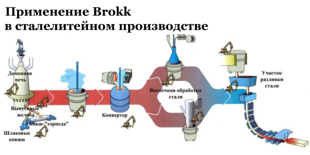 Применение Брокк в сталелитейном производстве