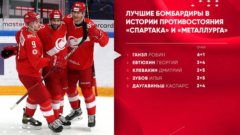 Любопытные цифры статистики по итогам матча «Спартака» с «Металлургом»