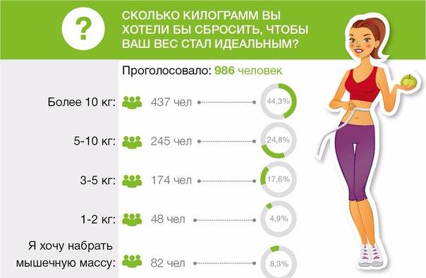 Нужно можно сбросить вес