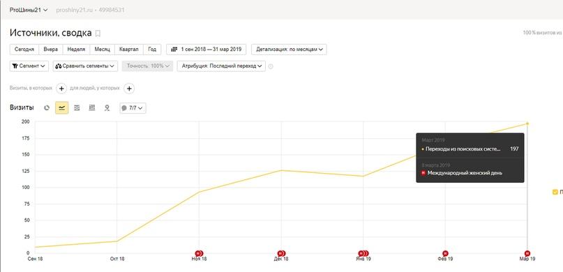 КЕЙС: «Продвижение сайта шинного центра 09/18 — 03/19»