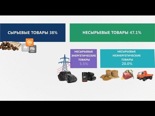 Несырьевой экспорт России