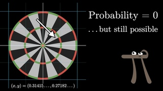 """Why """"probability of 0"""" does not mean """"impossible"""" 