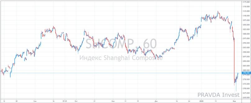 Вирус в Китае, паника на рынке. Всем удобно