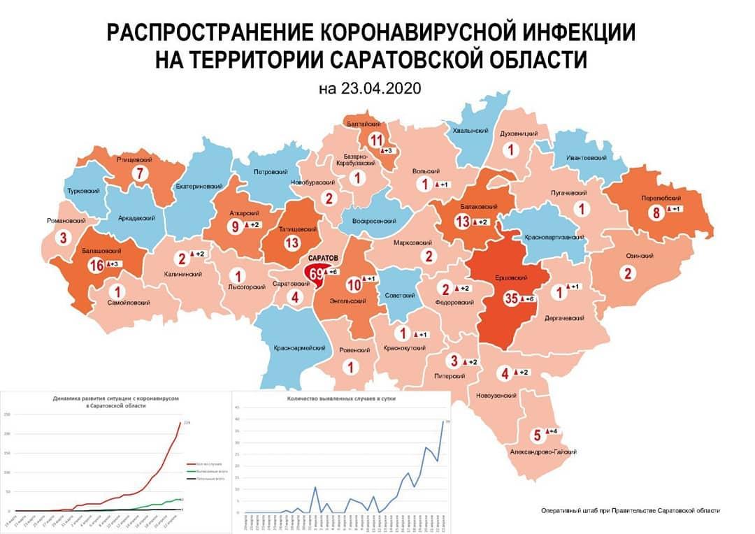 Обновлена карта распределения лабораторно подтверждённых случаев коронавируса по районам Саратовской области: факты заболевания зафиксированы на территории 29 муниципальных образований из 39-