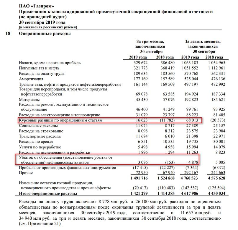 Инструкция, как считать эти ………….(вставить самостоятельно) дивиденды Газпрома., изображение №2