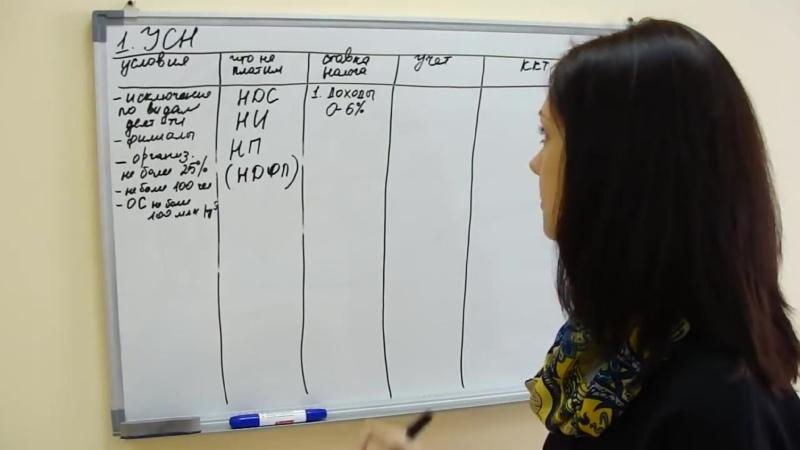 Упрощенка вмененка и патент как выбрать систему налогообложения