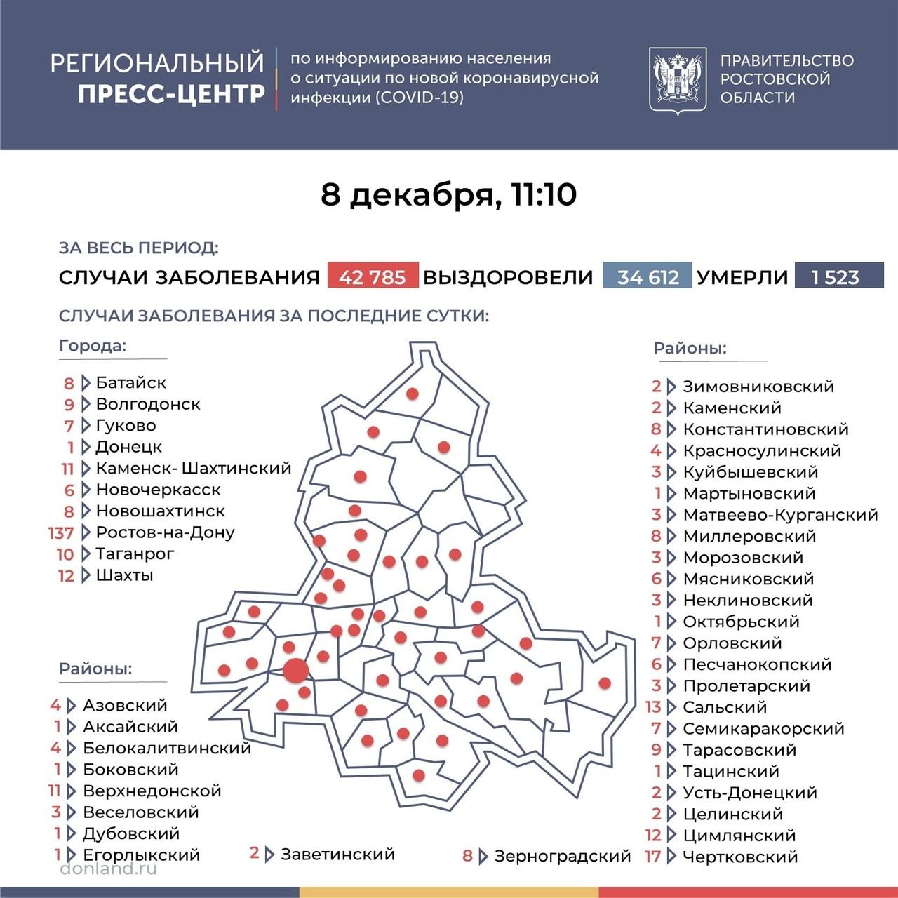 На Дону число инфицированных COVID-19 выросло на 368, в Таганроге 10 новых случаев