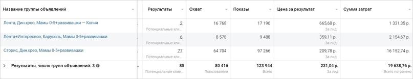 Результаты кампании с плейсментом лента в сравнении с сторис