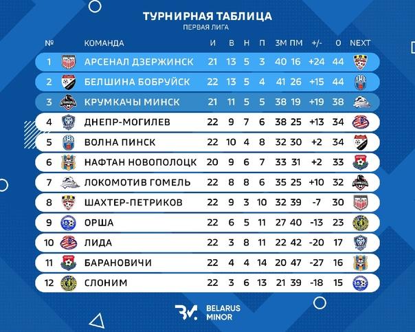 Турнирная таблица Первой Лиги после 22-ух туров