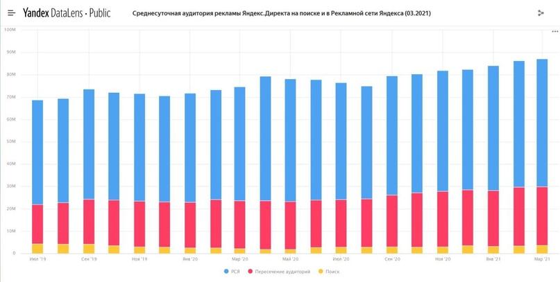 Рис. 3. Аудитория рекламы Яндекс Директа на поиске и в РСЯ (03.2021)