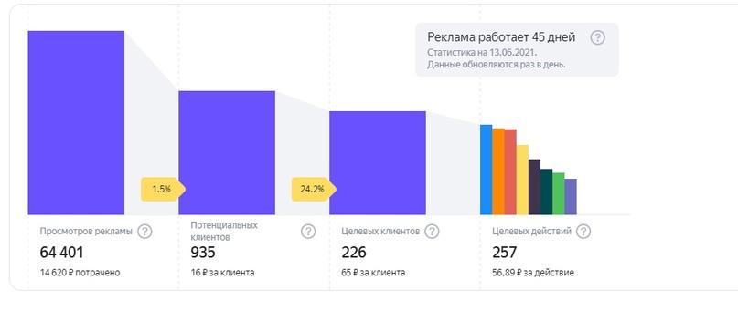 Результаты рекламы в Яндекс.Бизнес