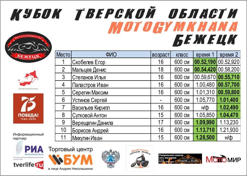 Рули сюда: в Тверской области прошла вторая гонка по мотоджимхане