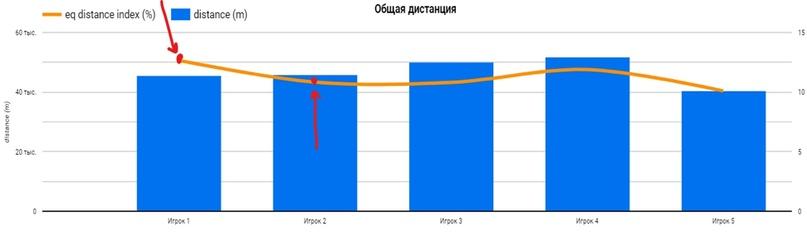 Продвинутая фитнес-статистика ч.2: Объём, интенсивность и визуализация данных., изображение №2